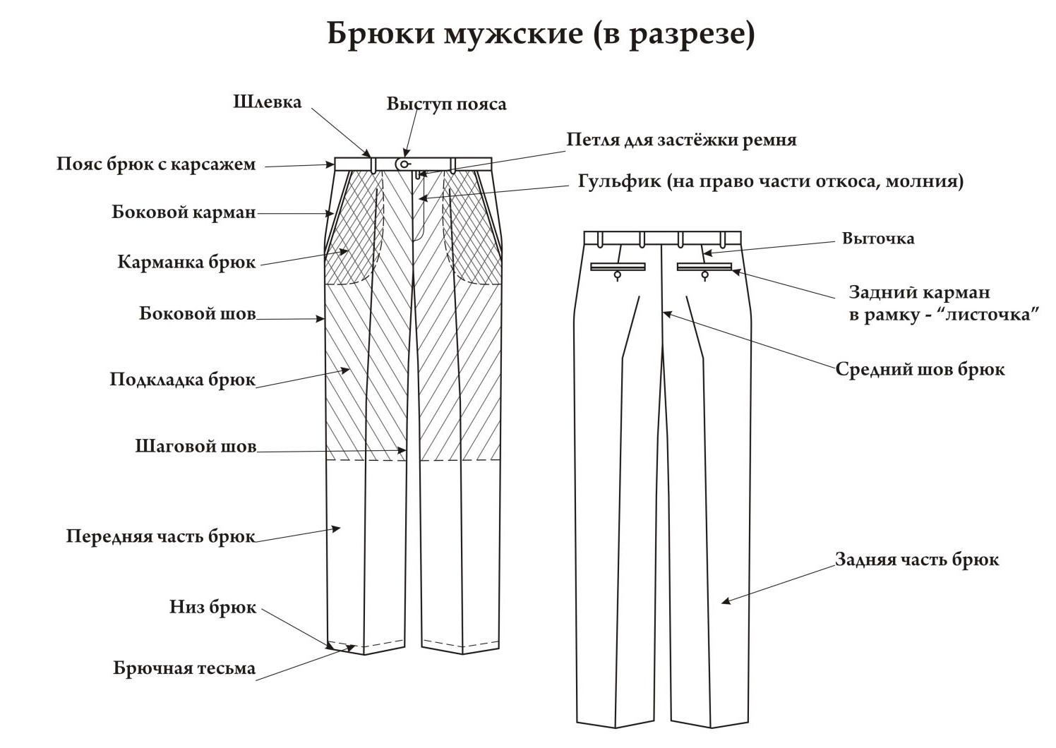 Основные элементы мужских брюк
